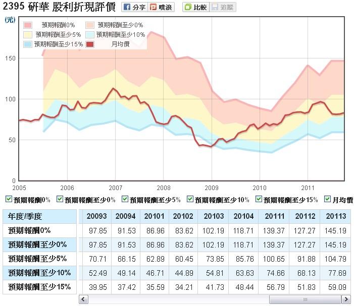 研華(2395)的股利折現評價走勢