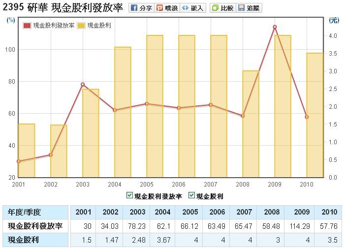 研華(2395)的股利發放率走勢