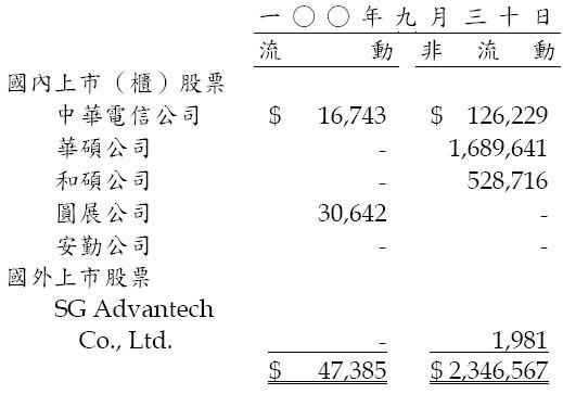 研華(2395)的備供出售金融資產明細
