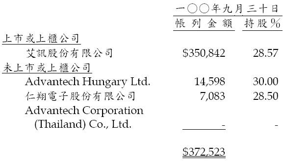 研華(2395)的權益法認列子公司明細