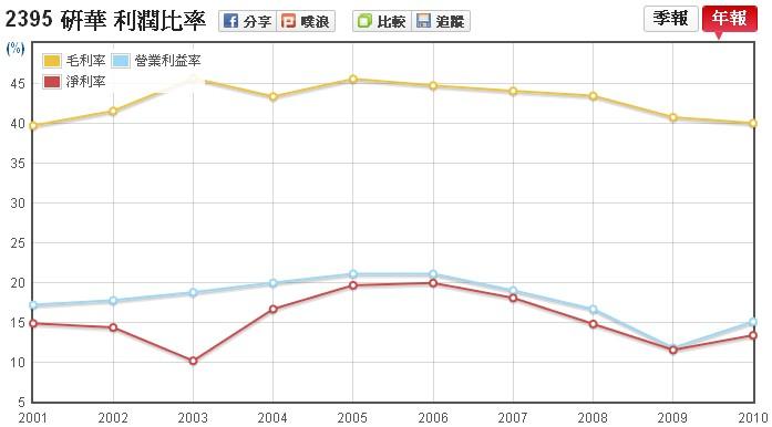 研華(2395)的毛利率走勢