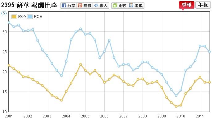 研華(2395)的股東權益報酬率走勢