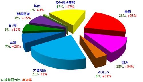 研華(2395)的銷售區域走勢