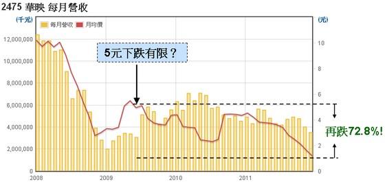 華映(2475)月均價走勢