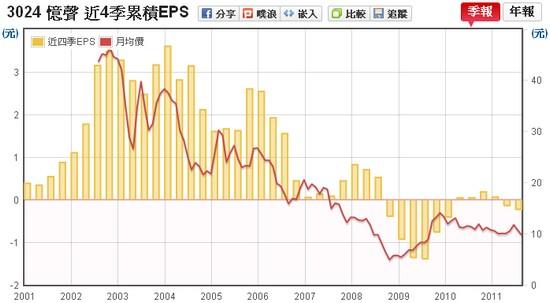 憶聲(3024) EPS v.s 股價走勢