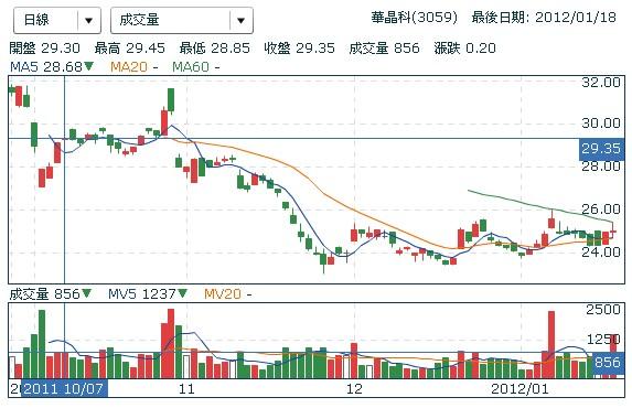 華晶科(3059) 股價走勢