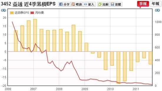 益通(3452) EPS v.s 股價走勢