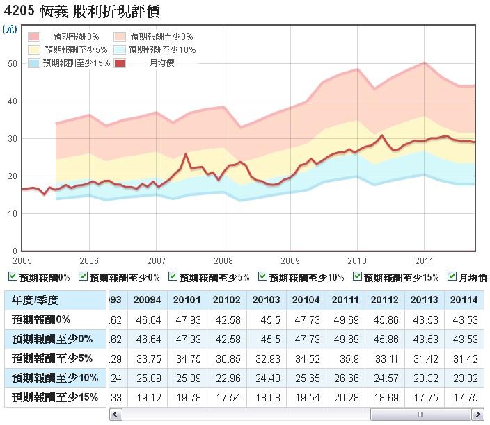 恆義(4205)的股利折現評價走勢