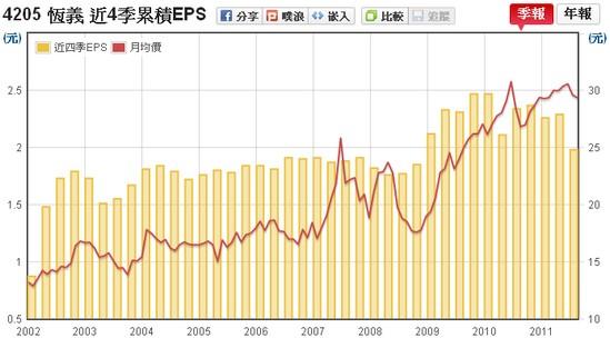恆義(4205) EPS v.s 股價走勢