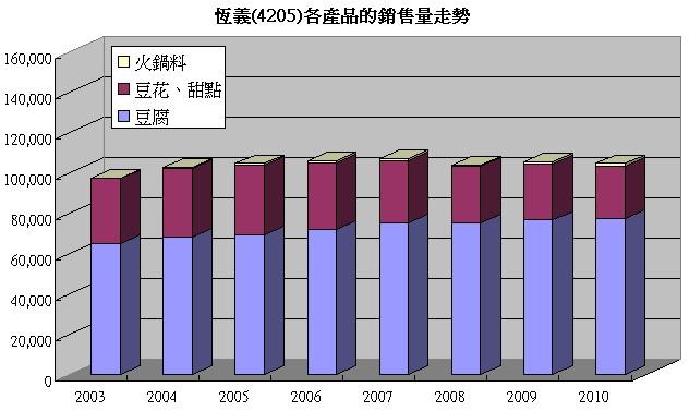 恆義(4205)的各產品比率走勢