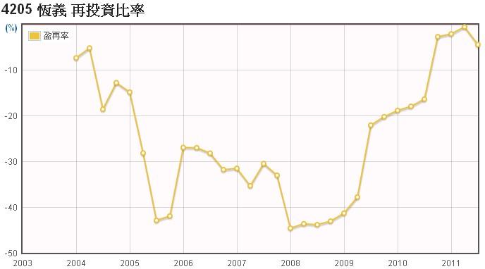 恆義(4205)的盈餘再投資率走勢