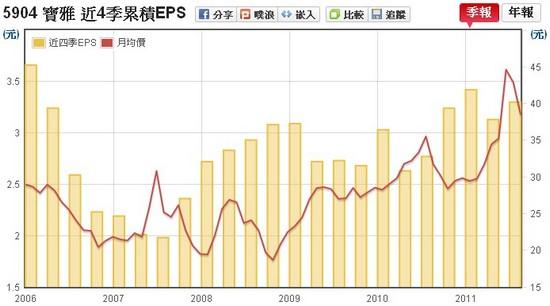 寶雅(5904) EPS v.s 股價走勢