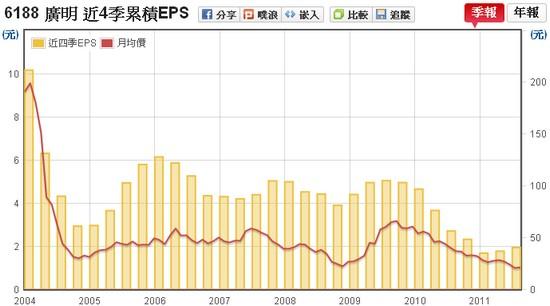 廣明(6188) EPS v.s 股價走勢