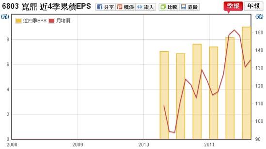 崑鼎(6803) EPS v.s 股價走勢