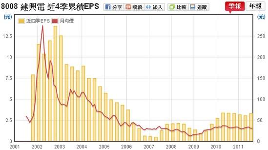 建興電(8008) EPS v.s 股價走勢