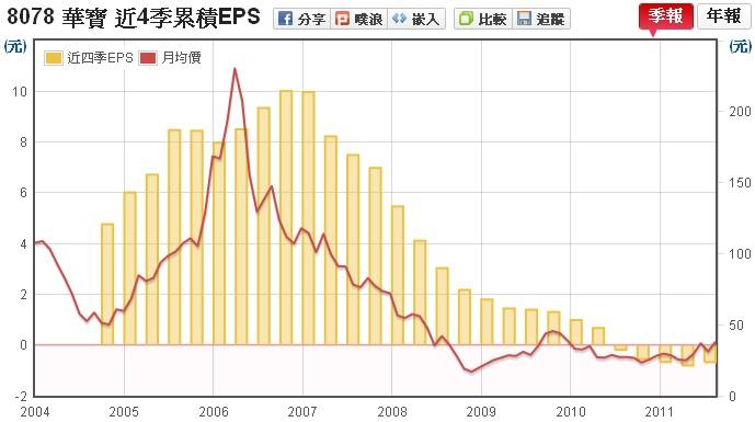 華寶(8078) EPS v.s 股價走勢