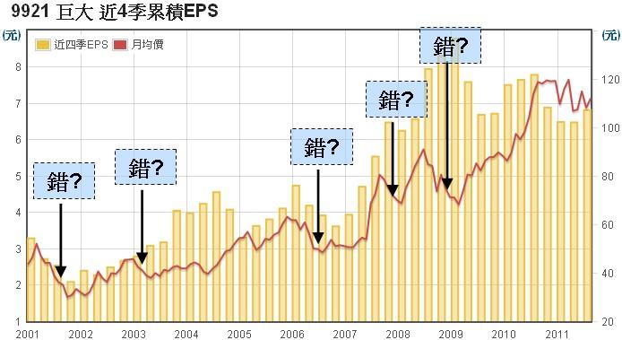 巨大(9921)股價走勢圖