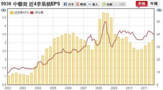 中聯資(9930) EPS v.s 股價走勢