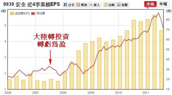 宏全(9939) EPS v.s 股價走勢