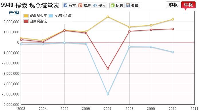 信義(9940)現金流量走勢圖