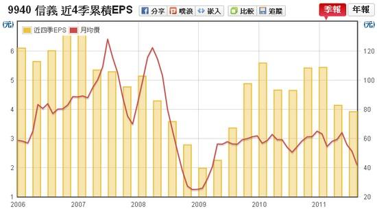 信義(9940)EPS走勢圖
