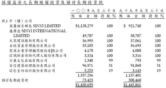 信義(9940)長期投資子公司