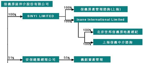 信義(9940)轉投資持股結構