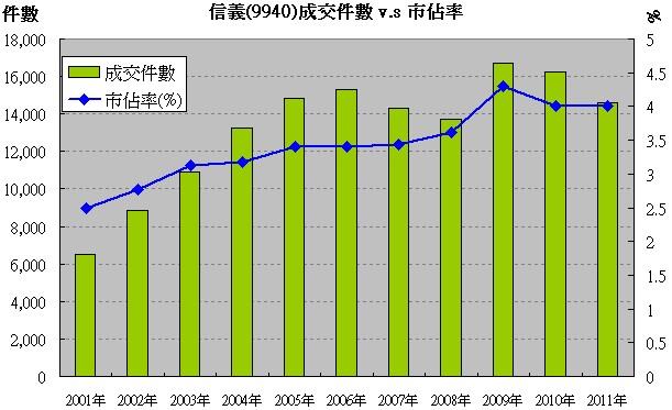 信義(9940)歷年市佔率走勢圖