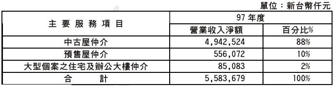 信義(9940)營收來源比例圖