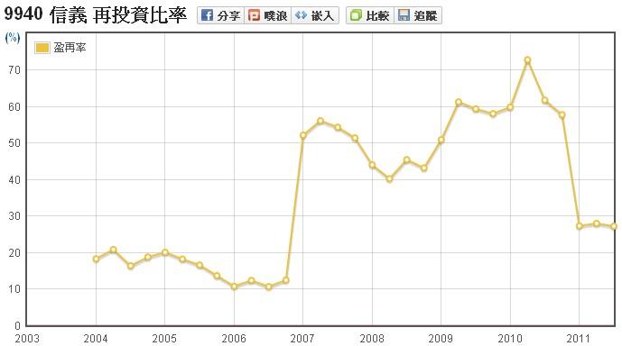 信義(9940)盈餘再投資率走勢圖
