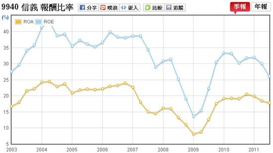 信義(9940)ROE走勢圖