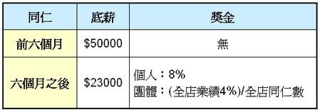 信義(9940)薪資結構圖