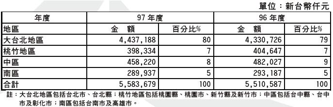 信義(9940)各地區銷售額比例圖