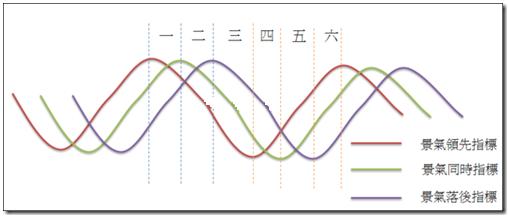 景氣循環圖