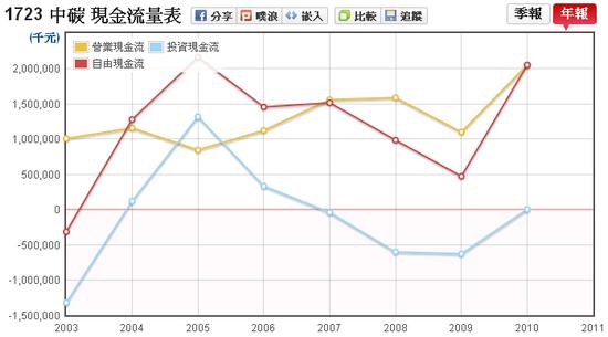 茂順(9942)現金流量走勢圖