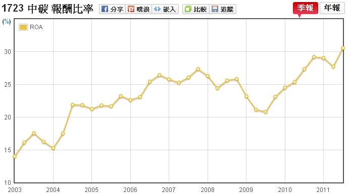 中碳(1723)資產報酬率(ROA)走勢圖