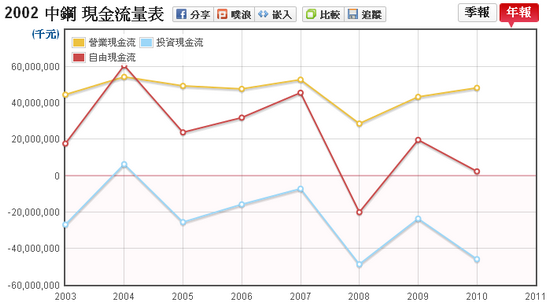 中鋼(2002)現金流量走勢圖