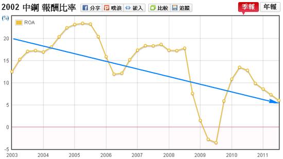 中鋼(2002)資產報酬率(ROA)走勢圖