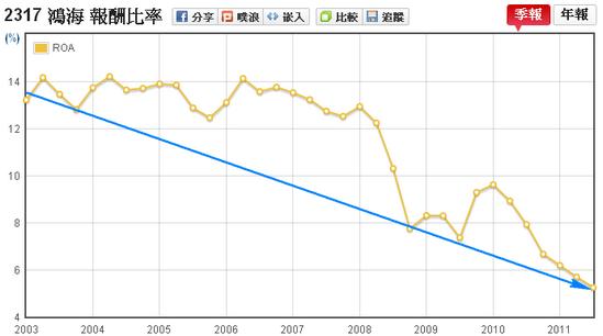 鴻海(2317)資產報酬率(ROA)走勢圖
