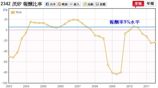 茂矽(2342)資產報酬率(ROA)走勢圖