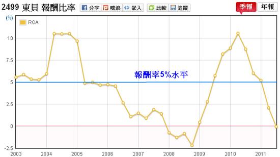 東貝(2499)資產報酬率(ROA)走勢圖