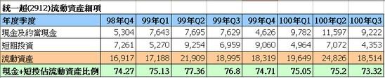 統一超(2912)流動資產走勢圖