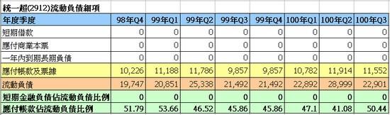 統一超(2912)流動負債細項走勢圖