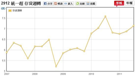 統一超(2912)存貨週轉率走勢圖