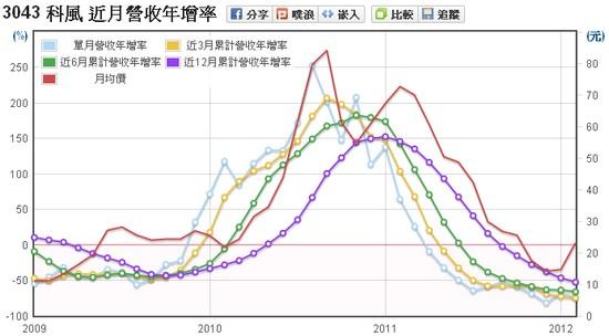 科風(3043)營收年增率走勢圖