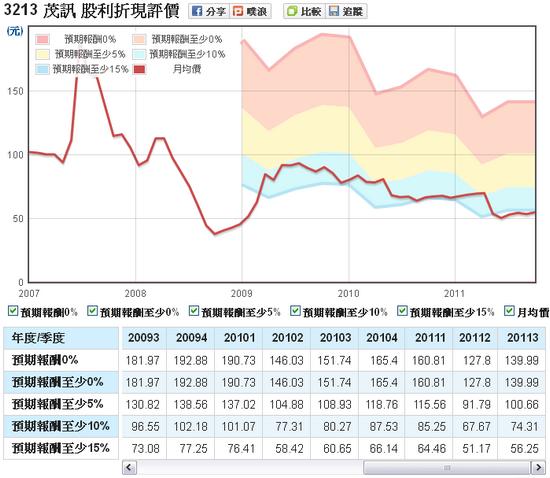 茂訊(3213)股利評價走勢圖
