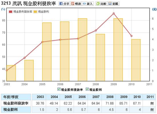 茂訊(3213)股利發放率走勢圖