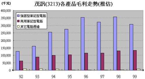 茂訊(3213)推估各產品毛利走勢