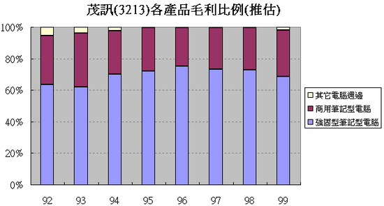 茂訊(3213)推估各產品毛利比例走勢