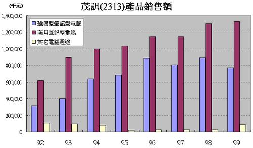 茂訊(3213)各產品營收走勢圖